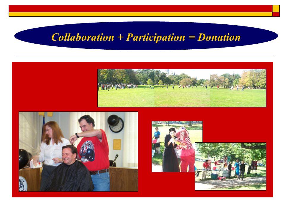 Collaboration + Participation = Donation