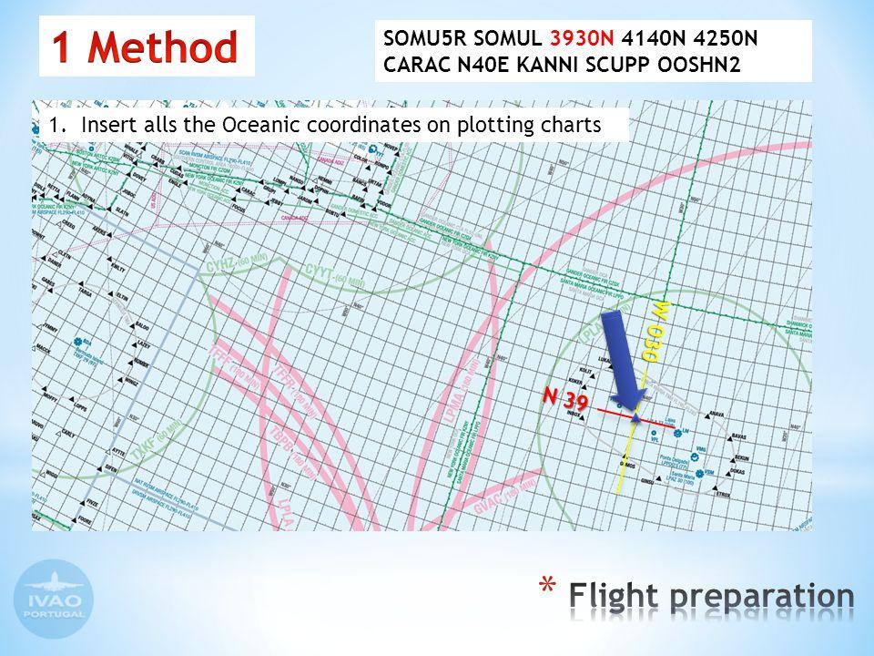 1.Insert alls the Oceanic coordinates on plotting charts N 39 W 030 SOMU5R SOMUL 3930N 4140N 4250N CARAC N40E KANNI SCUPP OOSHN2