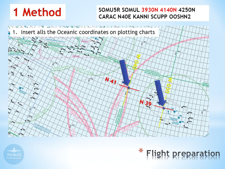 1.Insert alls the Oceanic coordinates on plotting charts N 39 W 030 SOMU5R SOMUL 3930N 4140N 4250N CARAC N40E KANNI SCUPP OOSHN2 N 41 W 040
