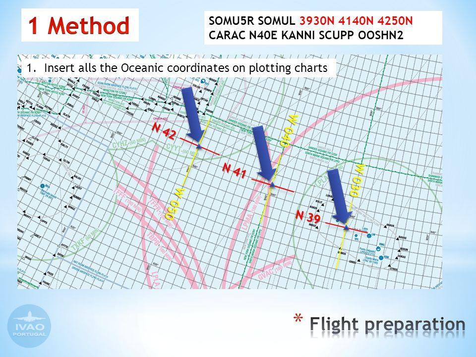 1.Insert alls the Oceanic coordinates on plotting charts N 39 W 030 SOMU5R SOMUL 3930N 4140N 4250N CARAC N40E KANNI SCUPP OOSHN2 N 41 W 040 N 42 W 050