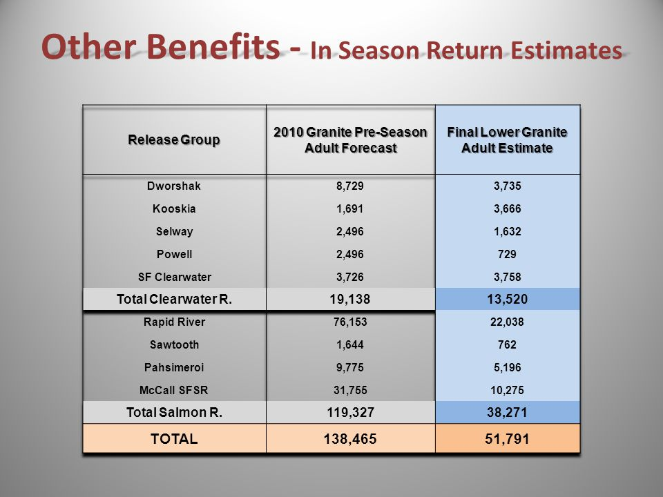 Other Benefits - In Season Return Estimates