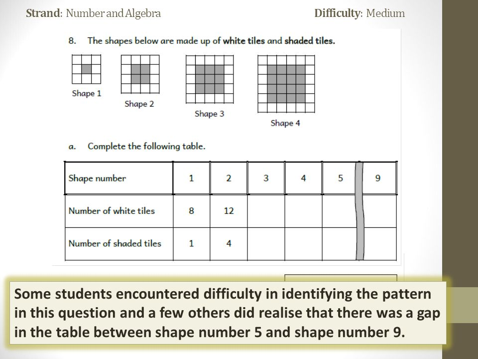 Strand: Number and Algebra Difficulty: Medium Some students encountered difficulty in identifying the pattern in this question and a few others did realise that there was a gap in the table between shape number 5 and shape number 9.