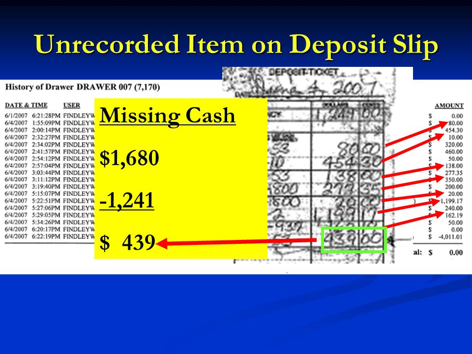 Unrecorded Item on Deposit Slip Missing Cash $1,680 -1,241 $ 439