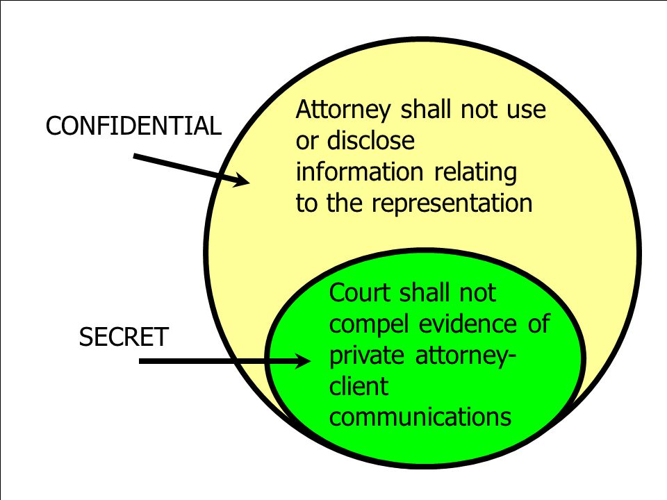 Attorney shall not use or disclose information relating to the representation Court shall not compel evidence of private attorney- client communicatio