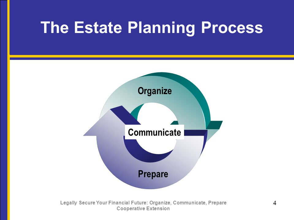 Legally Secure Your Financial Future: Organize, Communicate, Prepare Cooperative Extension 5 Agenda  Wills  Probate  Trusts  How property is titled  Additional topics