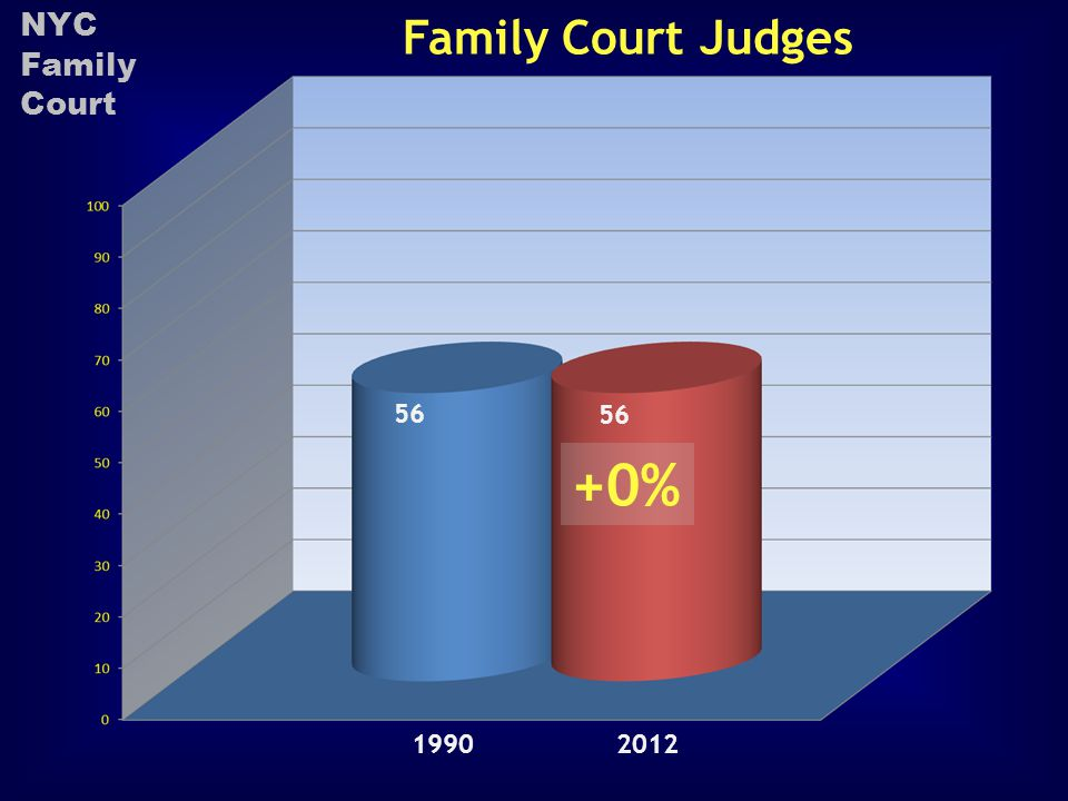 Family Court Judges 56 19902012 +0% NYC Family Court