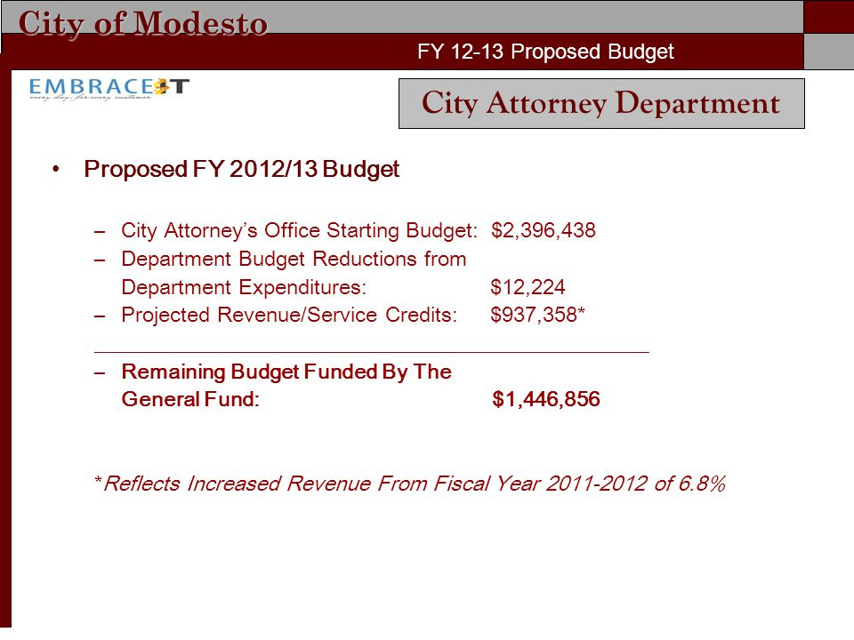 City of Modesto FY 11-12 Proposed Budget Proposed FY 2012/13 Budget –City Attorney's Office Starting Budget: $2,396,438 –Department Budget Reductions from Department Expenditures: $12,224 –Projected Revenue/Service Credits: $937,358* ____________________________________________________ –Remaining Budget Funded By The General Fund: $1,446,856 *Reflects Increased Revenue From Fiscal Year 2011-2012 of 6.8% FY 12-13 Proposed Budget City Attorney Department