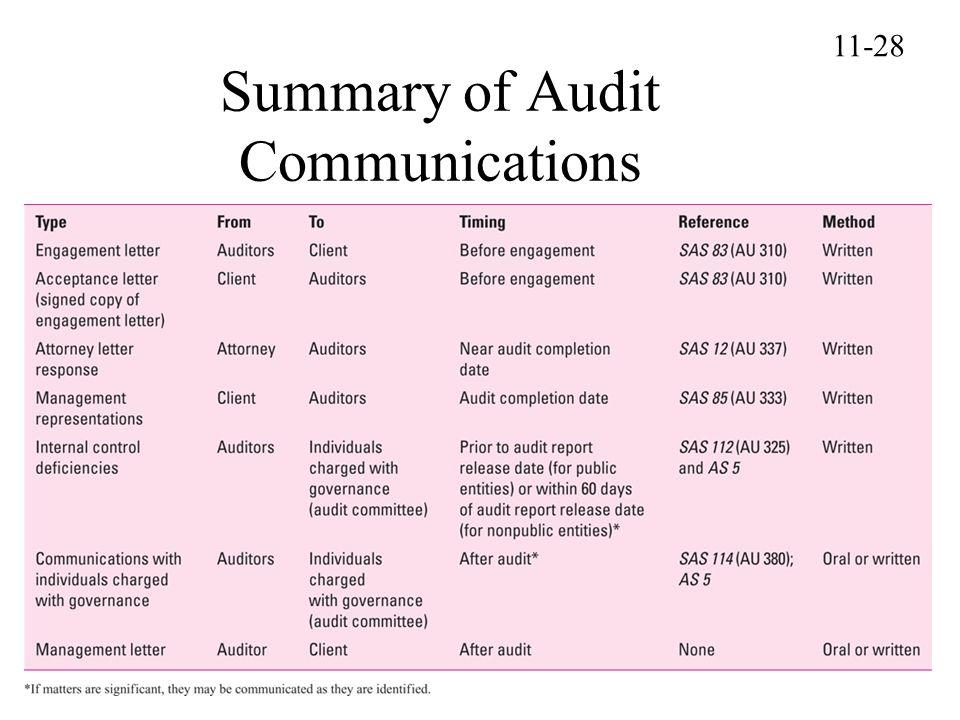 Summary of Audit Communications 11-28