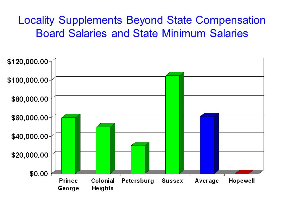 Locality Supplements Beyond State Compensation Board Salaries and State Minimum Salaries