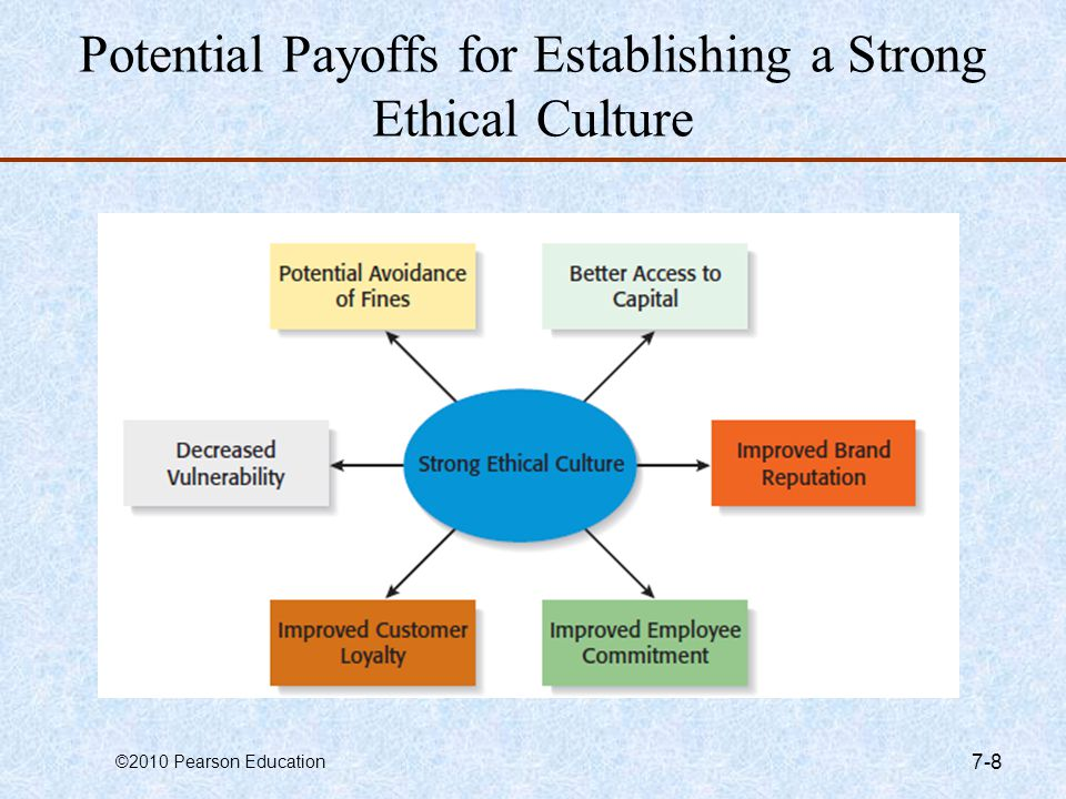 ©2010 Pearson Education 7-8 Potential Payoffs for Establishing a Strong Ethical Culture