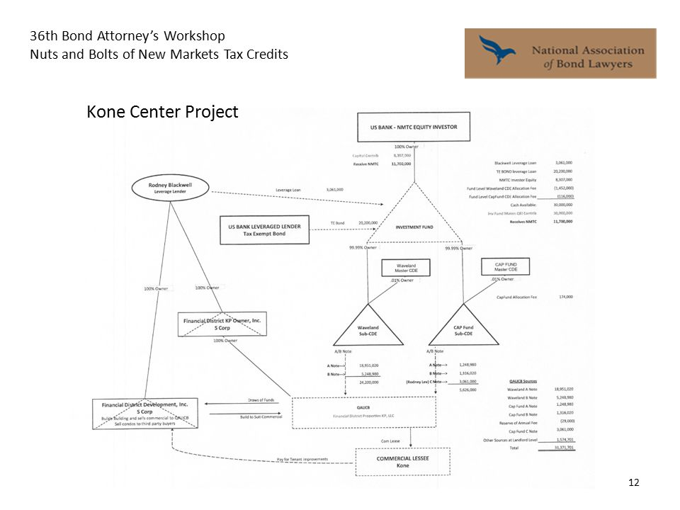 36th Bond Attorney's Workshop Nuts and Bolts of New Markets Tax Credits 12 Kone Center Project