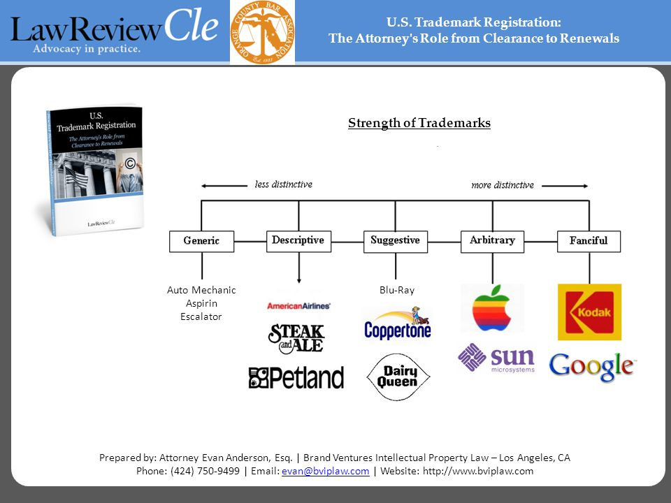 Strength of Trademarks U.S.