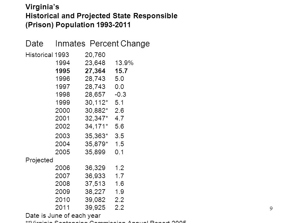 10 A Guide to Virginia's No Parole Results Virginia does not have the Middle Court