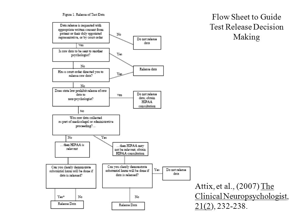 Attix, et al., (2007) The Clinical Neuropsychologist, 21(2), 232-238. Flow Sheet to Guide Test Release Decision Making