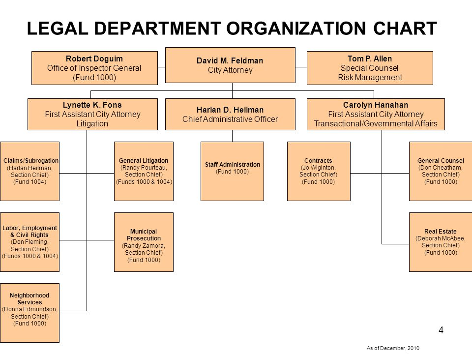 4 LEGAL DEPARTMENT ORGANIZATION CHART Harlan D.