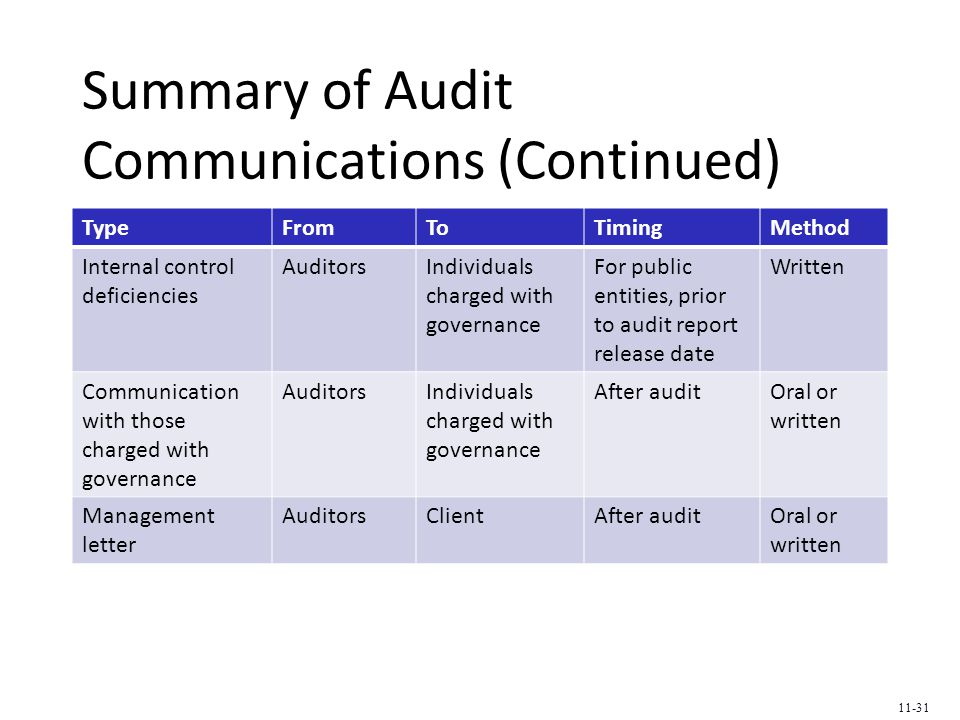 Summary of Audit Communications (Continued) TypeFromToTimingMethod Internal control deficiencies AuditorsIndividuals charged with governance For public entities, prior to audit report release date Written Communication with those charged with governance AuditorsIndividuals charged with governance After auditOral or written Management letter AuditorsClientAfter auditOral or written 11-31