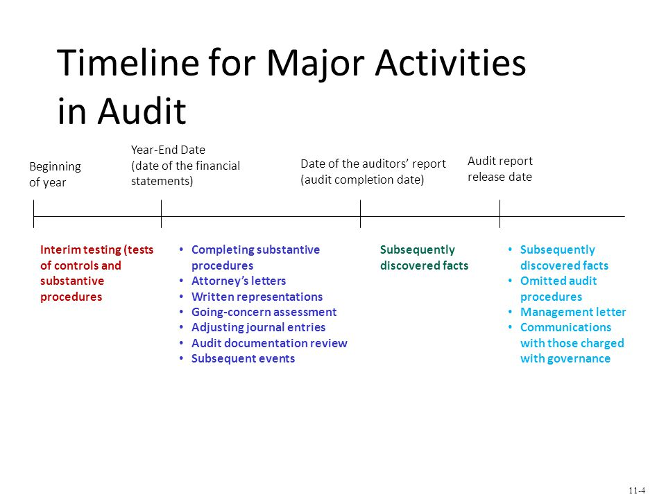 Timeline for Major Activities in Audit Date of the auditors' report (audit completion date) Beginning of year Year-End Date (date of the financial statements) Audit report release date Interim testing (tests of controls and substantive procedures Completing substantive procedures Attorney's letters Written representations Going-concern assessment Adjusting journal entries Audit documentation review Subsequent events Subsequently discovered facts Omitted audit procedures Management letter Communications with those charged with governance 11-4