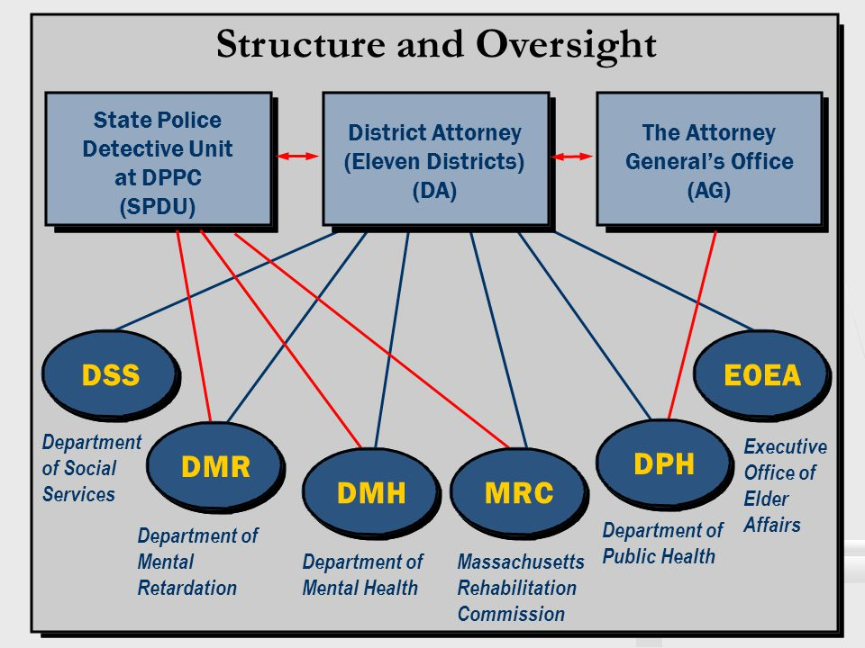 Structure and Oversight The Attorney General's Office (AG) State Police Detective Unit at DPPC (SPDU) District Attorney (Eleven Districts) (DA) EOEADS