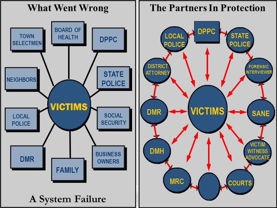The Partners In Protection VICTIMS TOWN SELECTMEN What Went Wrong A System Failure DPPC NEIGHBORS LOCAL POLICE BUSINESS OWNERS DMR FAMILY BOARD OF HEA