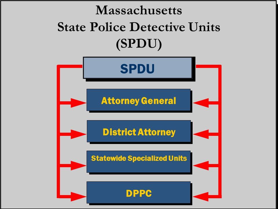 SPDU Massachusetts State Police Detective Units (SPDU) Attorney General District Attorney Statewide Specialized Units DPPC