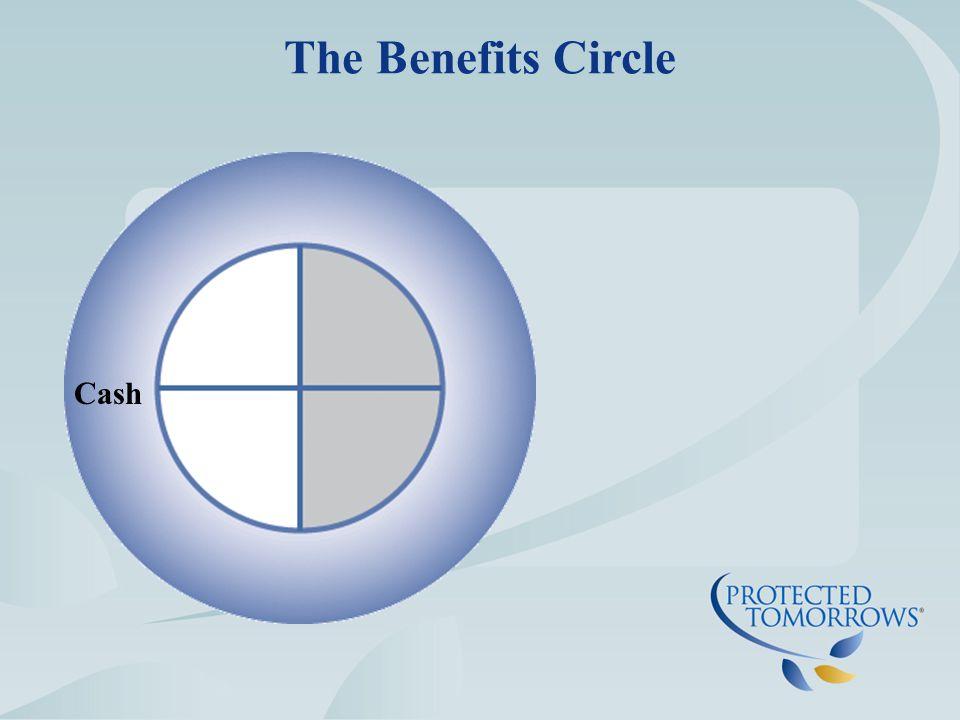 Needs Based The Benefits Circle
