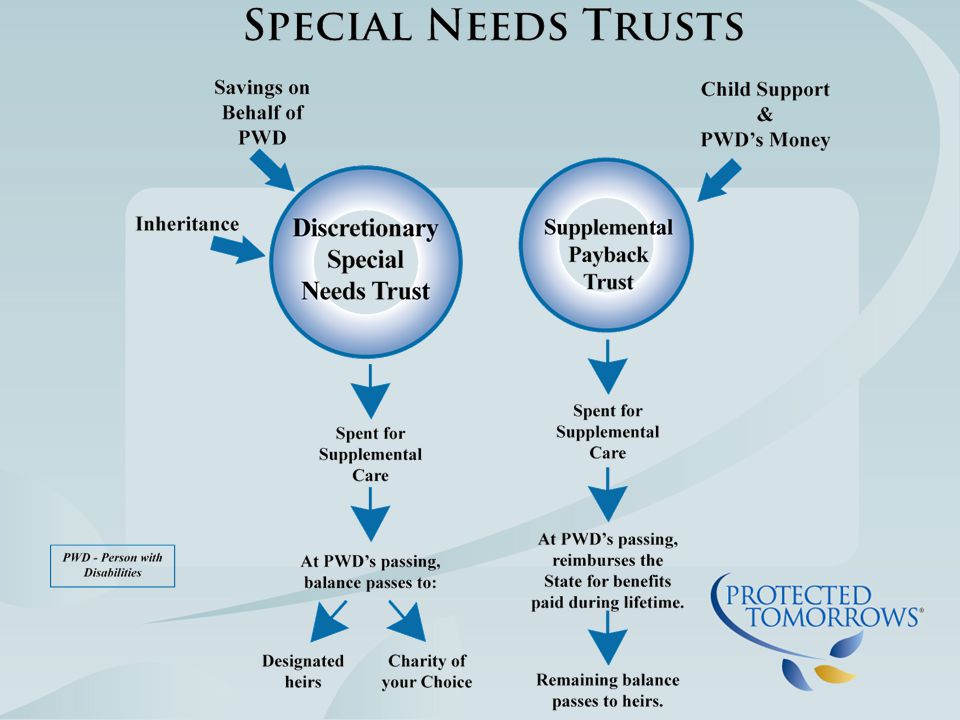 Talk to your attorney about: Oops Trust OBRA 93 Trust Payback Trust What if the PWD has or receives money directly.
