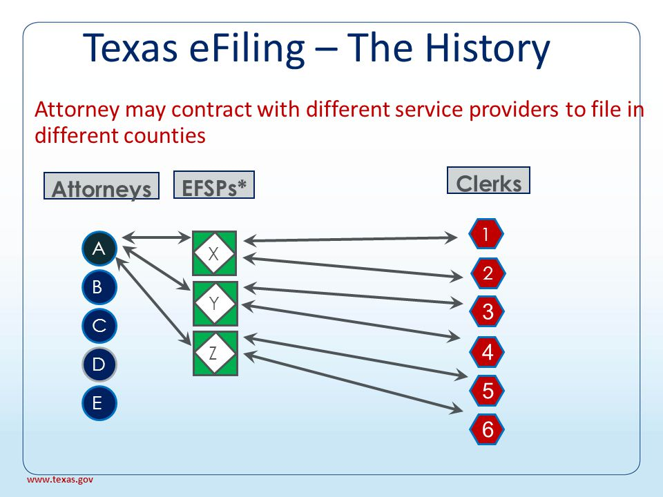 EFSPs Clerks 1 2 Other counties may contract with other service providers Texas eFiling – The History YZ 3 4 5 6 X EFSPs* www.texas.gov