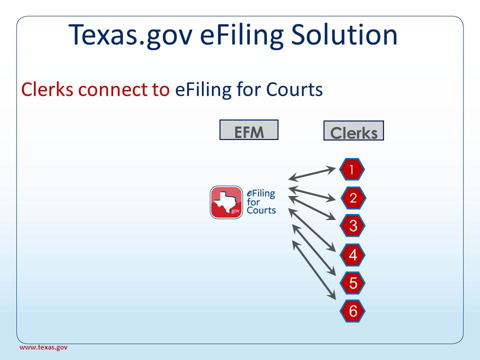 We add eFiling for Courts, the state's electronic filing manager (EFM) or post office EFM X EFSPs YZ Attorneys A B C D E Clerks 1 2 3 4 5 6 1 2 Texas.gov eFiling Solution www.texas.gov