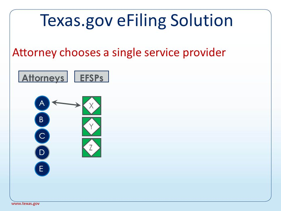 Service providers connect to eFiling for Courts Clerks 1 2 3 4 5 6 EFM X EFSPs YZ www.texas.gov Texas.gov eFiling Solution