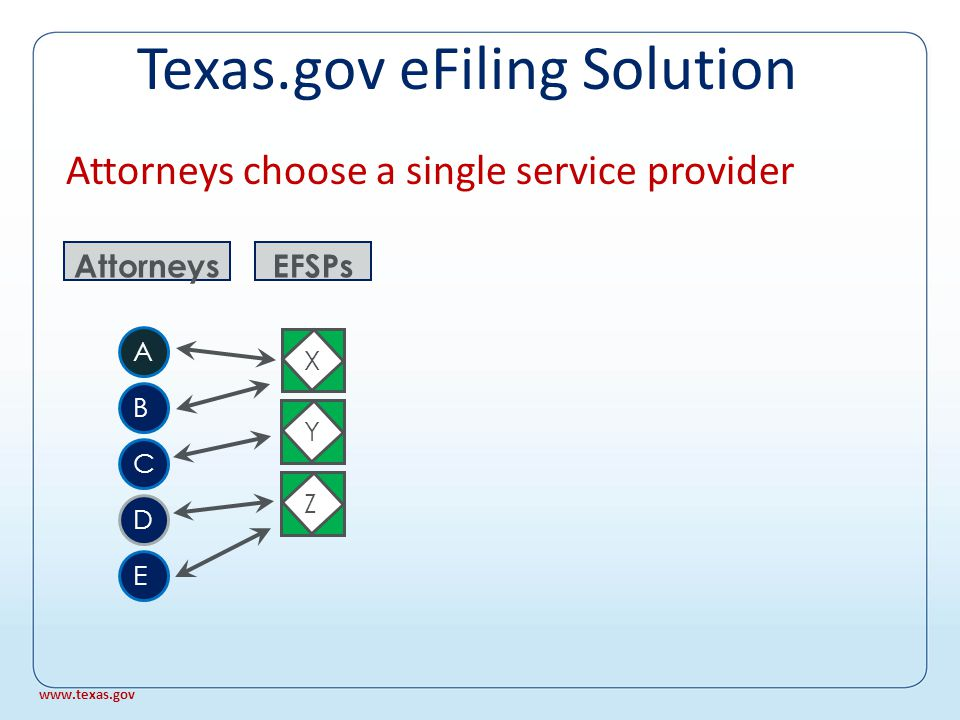 Attorney chooses a single service provider X EFSPs YZ Attorneys A B C D E www.texas.gov Texas.gov eFiling Solution