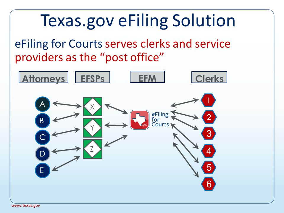X EFSPs YZ Attorneys A B C D E Attorneys choose a single service provider Texas.gov eFiling Solution www.texas.gov