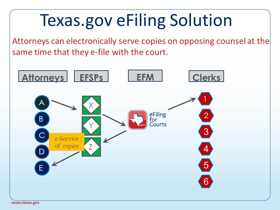Standard XML metadata for management system import X EFSPs YZ Attorneys A B C D E Clerks 1 2 3 4 5 6 EFM DMS CMS DMS XML pdf Vista Hart TSG Max Ody Local www.texas.gov Texas.gov eFiling Solution
