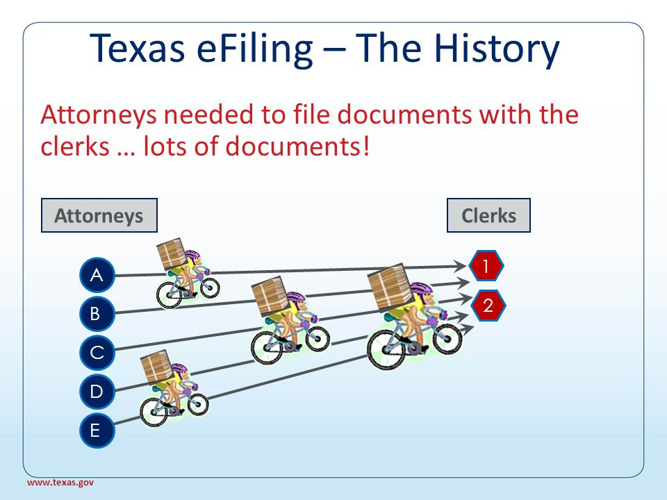 Texas eFiling – The History In the beginning, there were attorneys and clerks … Attorneys A B C D E Clerks 1 2 www.texas.gov