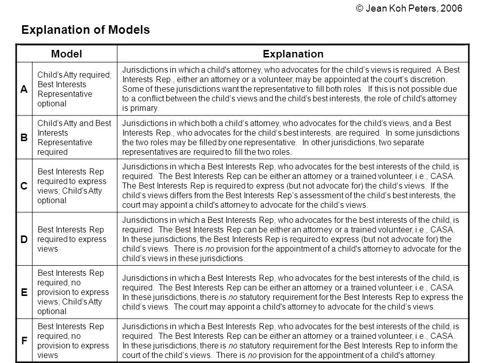 © Jean Koh Peters, 2006. Explanation of Models ModelExplanation A Child's Atty required; Best Interests Representative optional Jurisdictions in which