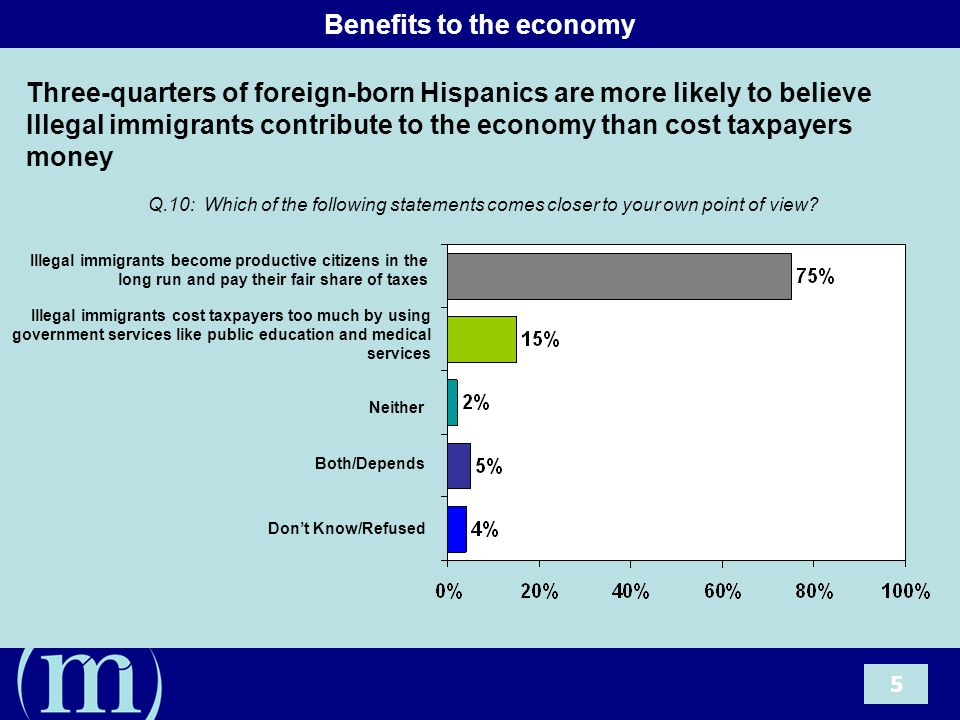 6 The Jobs Argument Four in five foreign-born Hispanics believe that illegal immigrants mostly take low-paying jobs Americans don't want Q.11: Which of the following statements comes closer to your own point of view.