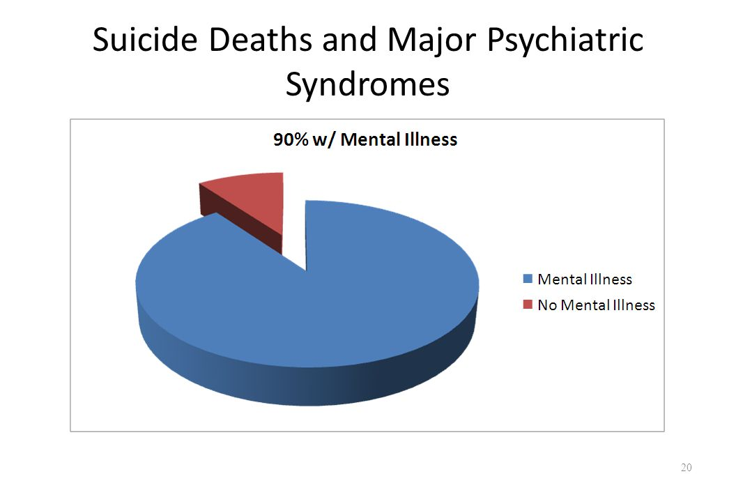 Suicide Deaths and Major Psychiatric Syndromes 20
