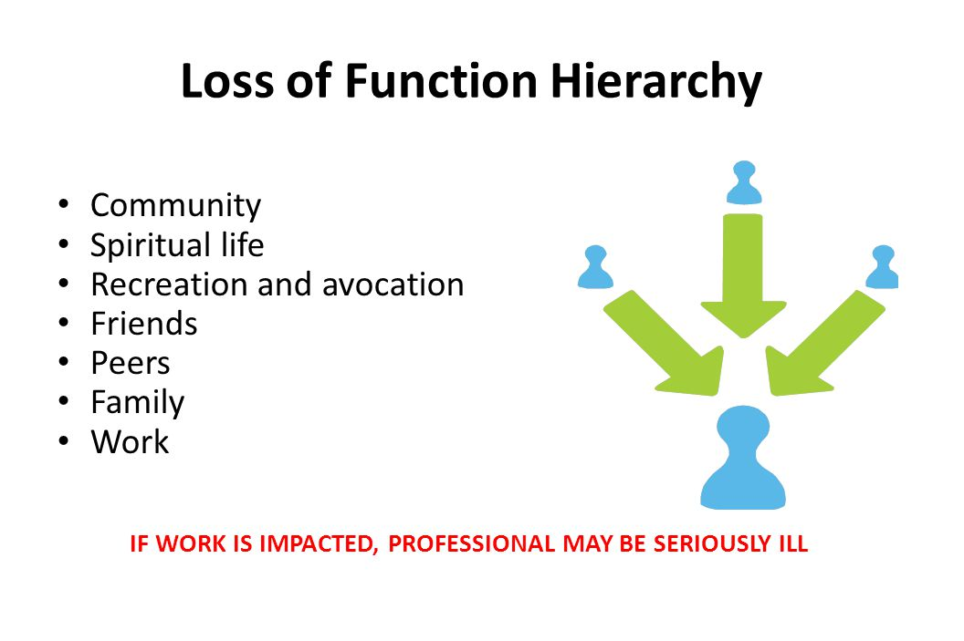 Loss of Function Hierarchy Community Spiritual life Recreation and avocation Friends Peers Family Work IF WORK IS IMPACTED, PROFESSIONAL MAY BE SERIOUSLY ILL