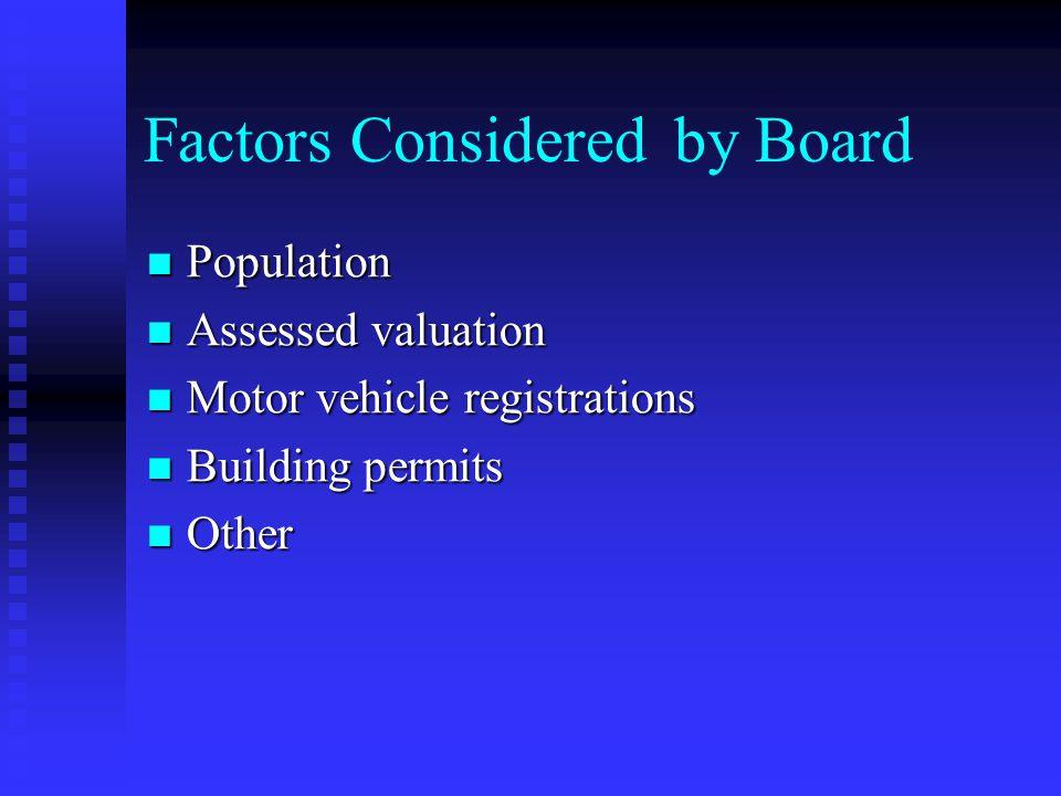 Factors Consideredby Board Population Population Assessed valuation Assessed valuation Motor vehicle registrations Motor vehicle registrations Building permits Building permits Other Other