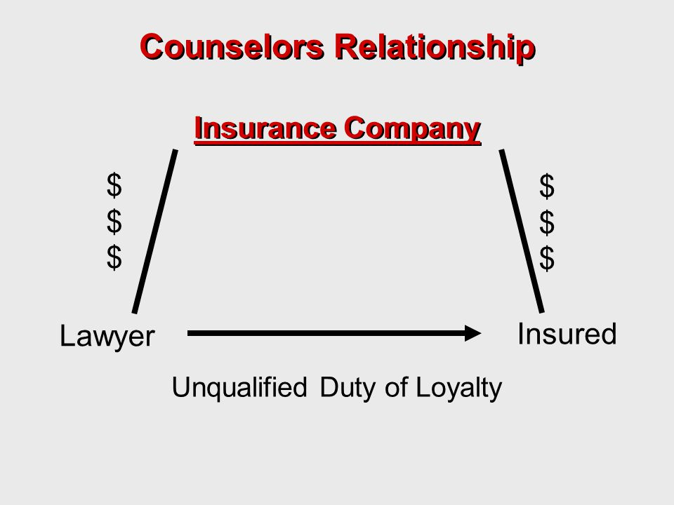 Insurance Company Unqualified Duty of Loyalty $$$$$$ $$$$$$ Lawyer Insured Counselors Relationship