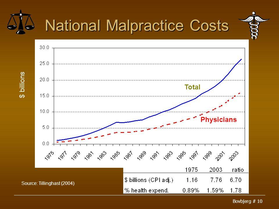 Bovbjerg # 10 National Malpractice Costs Total Physicians Source: Tillinghast (2004) $ billions