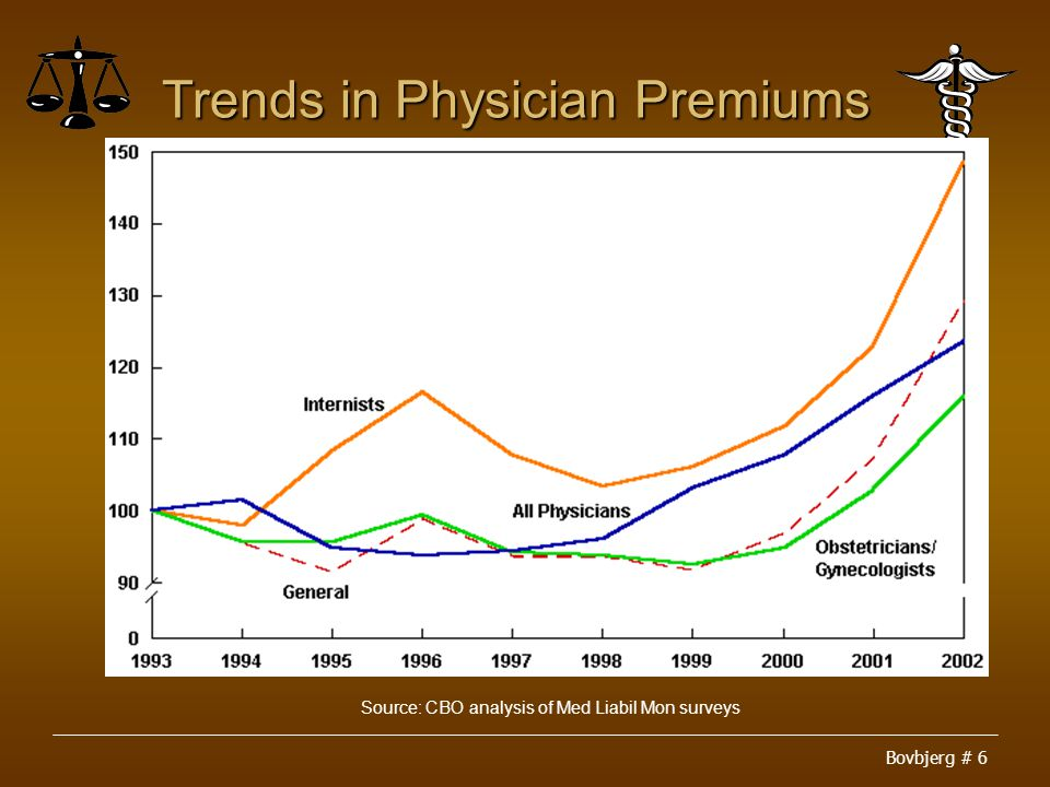 Bovbjerg # 6 Trends in Physician Premiums Source: CBO analysis of Med Liabil Mon surveys