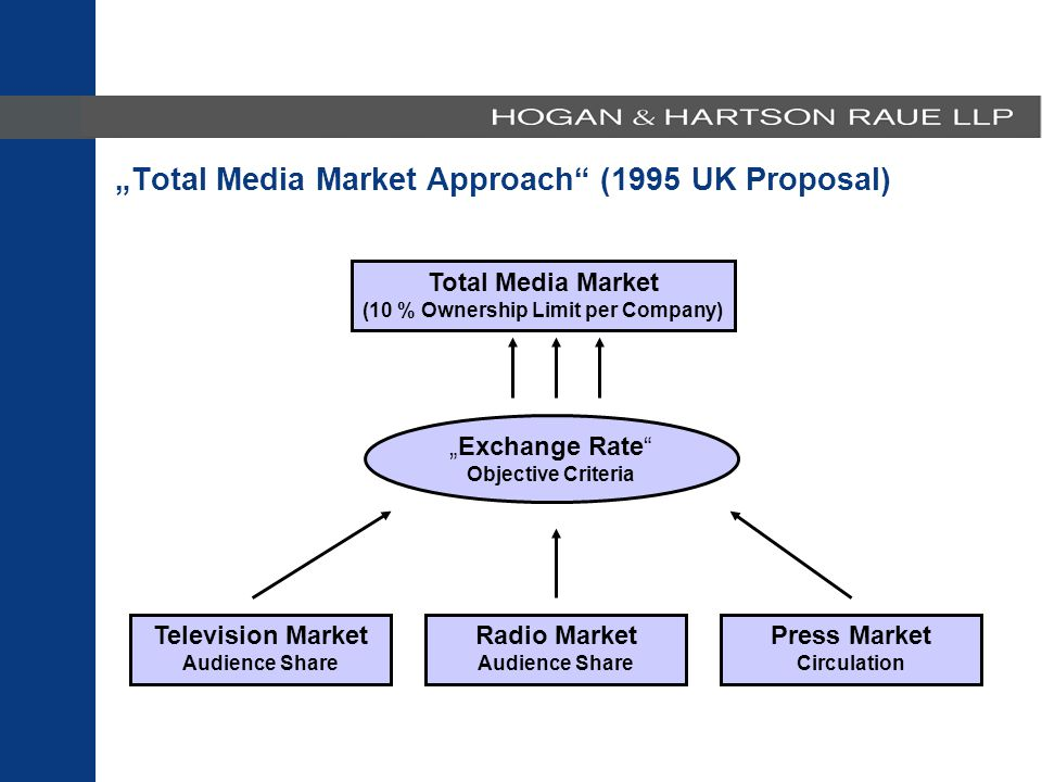 "Total Media Market (10 % Ownership Limit per Company) Television Market Audience Share Radio Market Audience Share Press Market Circulation ""Exchange Rate Objective Criteria ""Total Media Market Approach (1995 UK Proposal)"