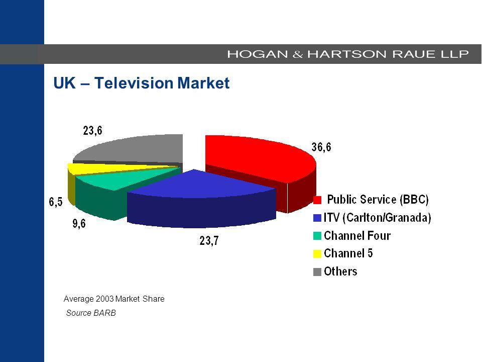 Average 2003 Market Share Source BARB UK – Television Market