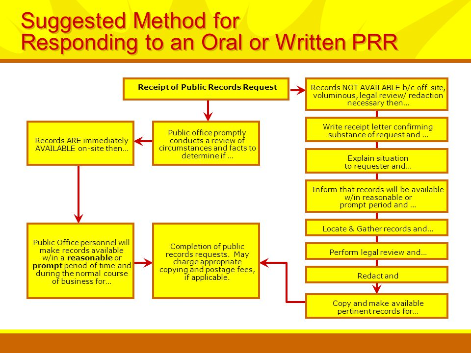 Suggested Method for Responding to an Oral or Written PRR Receipt of Public Records Request Write receipt letter confirming substance of request and … Explain situation to requester and… Inform that records will be available w/in reasonable or prompt period and … Locate & Gather records and… Perform legal review and… Redact and Copy and make available pertinent records for… Records ARE immediately AVAILABLE on-site then… Public Office personnel will make records available w/in a reasonable or prompt period of time and during the normal course of business for… Public office promptly conducts a review of circumstances and facts to determine if … Completion of public records requests.