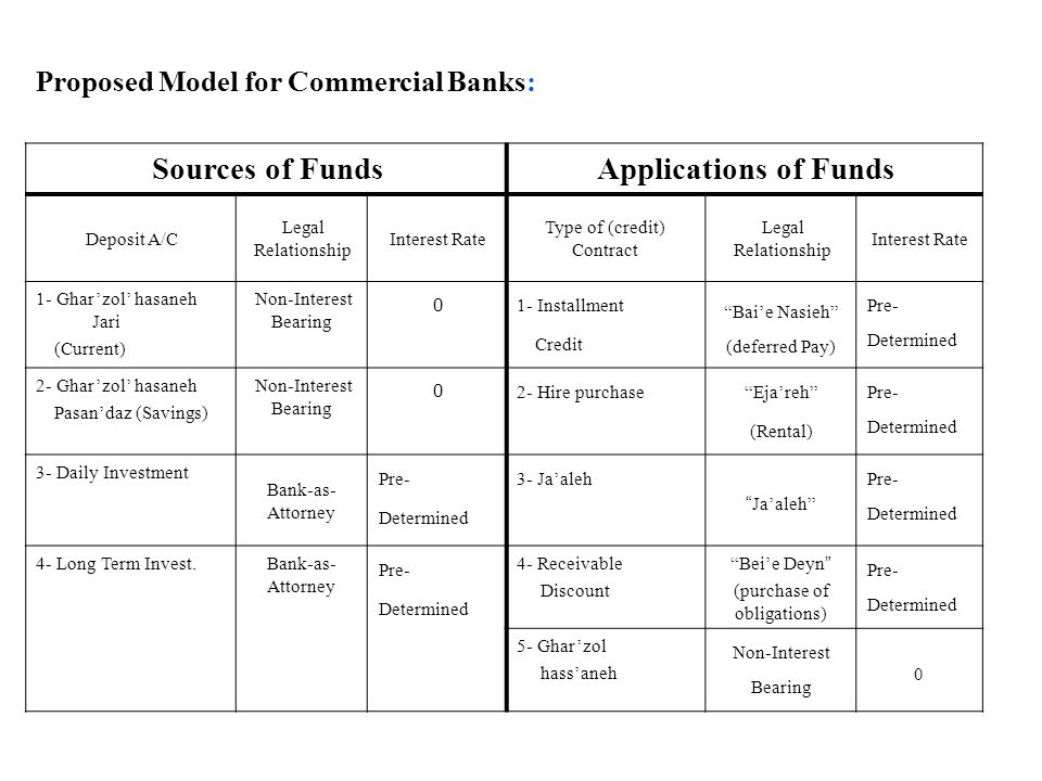 Proposed Model for Commercial Banks: Sources of FundsApplications of Funds Deposit A/C Legal Relationship Interest Rate Type of (credit) Contract Legal Relationship Interest Rate 1- Ghar'zol' hasaneh Jari (Current) Non-Interest Bearing 0 1- Installment Credit Bai'e Nasieh (deferred Pay) Pre- Determined 2- Ghar'zol' hasaneh Pasan'daz (Savings) Non-Interest Bearing 0 2- Hire purchase Eja'reh (Rental) Pre- Determined 3- Daily Investment Bank-as- Attorney Pre- Determined 3- Ja'aleh Ja'aleh Pre- Determined 4- Long Term Invest.Bank-as- Attorney Pre- Determined 4- Receivable Discount Bei'e Deyn (purchase of obligations) Pre- Determined 5- Ghar'zol hass'aneh Non-Interest Bearing 0