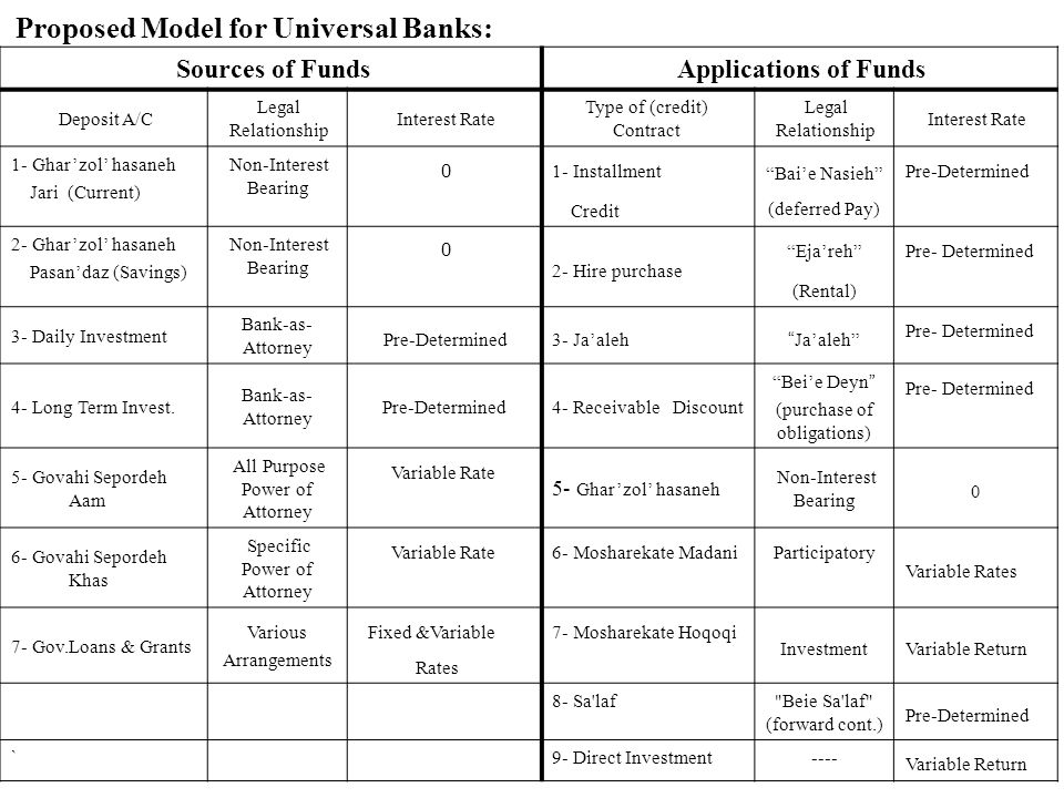 Proposed Model for Universal Banks: Sources of Funds Applications of Funds Deposit A/C Legal Relationship Interest Rate Type of (credit) Contract Legal Relationship Interest Rate 1- Ghar'zol' hasaneh Jari (Current) Non-Interest Bearing 0 1- Installment Credit Bai'e Nasieh (deferred Pay) Pre-Determined 2- Ghar'zol' hasaneh Pasan'daz (Savings) Non-Interest Bearing 0 2- Hire purchase Eja'reh (Rental) Pre- Determined 3- Daily Investment Bank-as- Attorney Pre-Determined3- Ja'aleh Ja'aleh Pre- Determined 4- Long Term Invest.