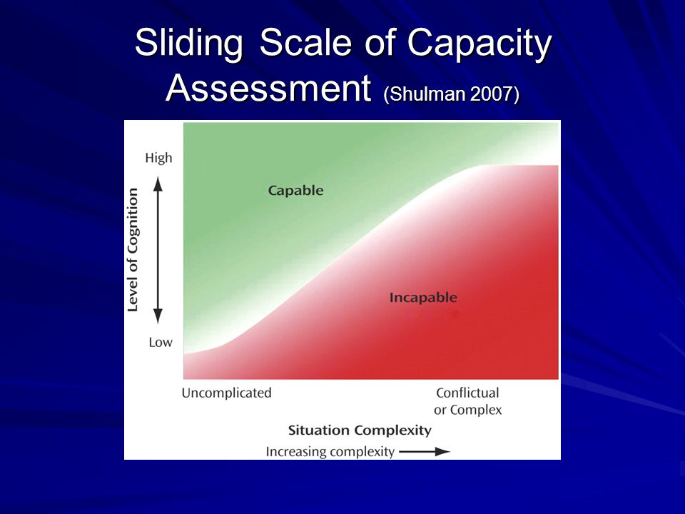 Sliding Scale of Capacity Assessment (Shulman 2007)
