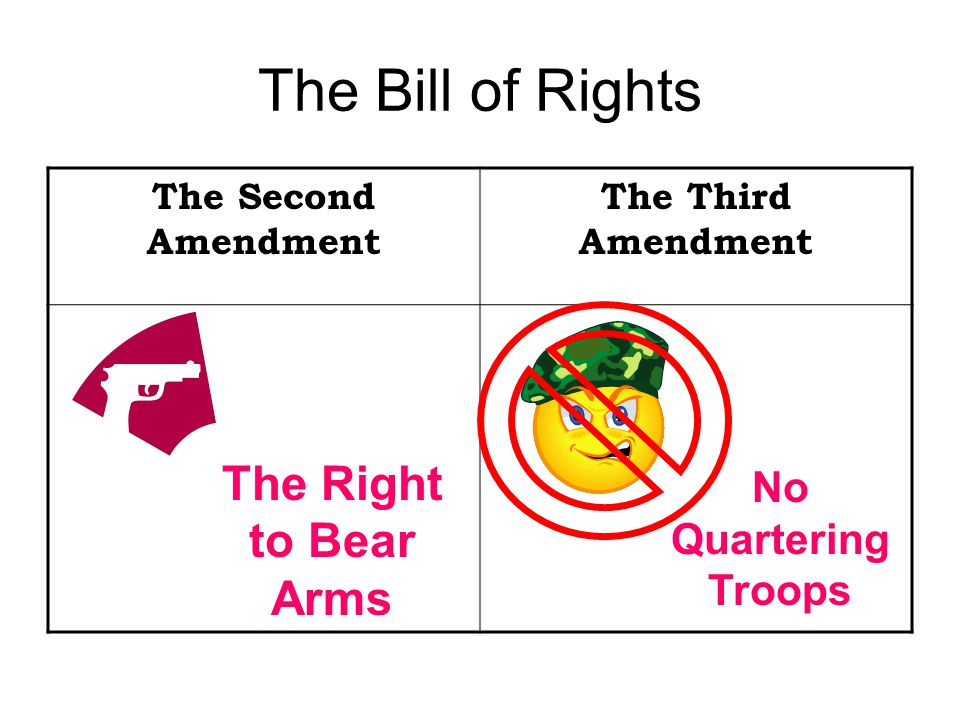 The Bill of Rights The Second Amendment The Third Amendment The Right to Bear Arms No Quartering Troops