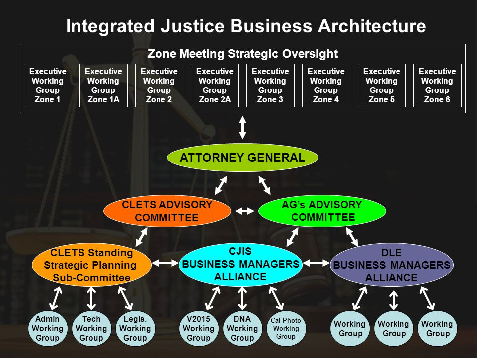 ATTORNEY GENERAL CJIS BUSINESS MANAGERS ALLIANCE CLETS ADVISORY COMMITTEE Integrated Justice Business Architecture Executive Working Group Zone 1 Cal