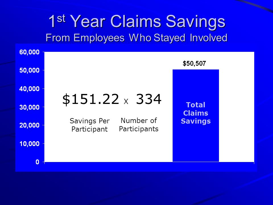 1 st Year Claims Savings From Employees Who Stayed Involved $151.22 X 334 Savings Per Participant Number of Participants Total Claims Savings